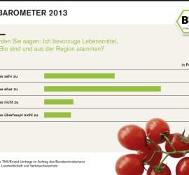 Regionale Bioprodukte - Infografik